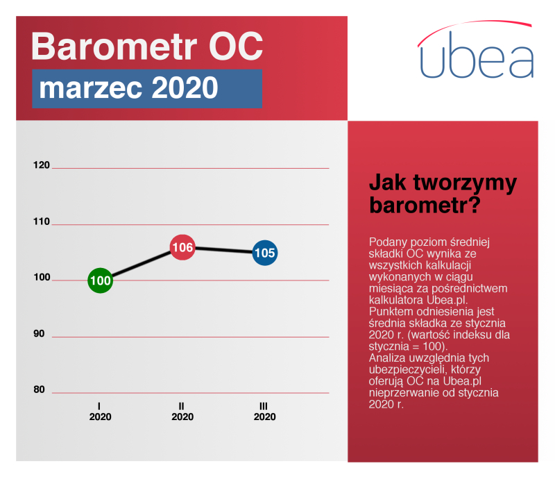 Ceny OC - barometr marzec 2020