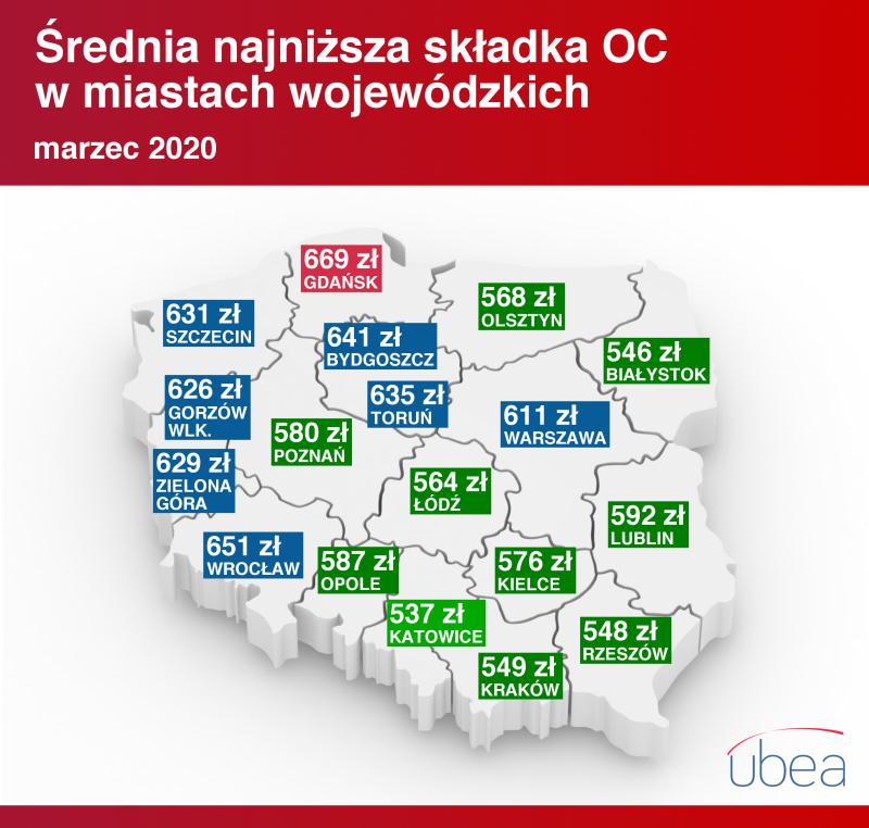 Cena OC w miastach - marzec 2020