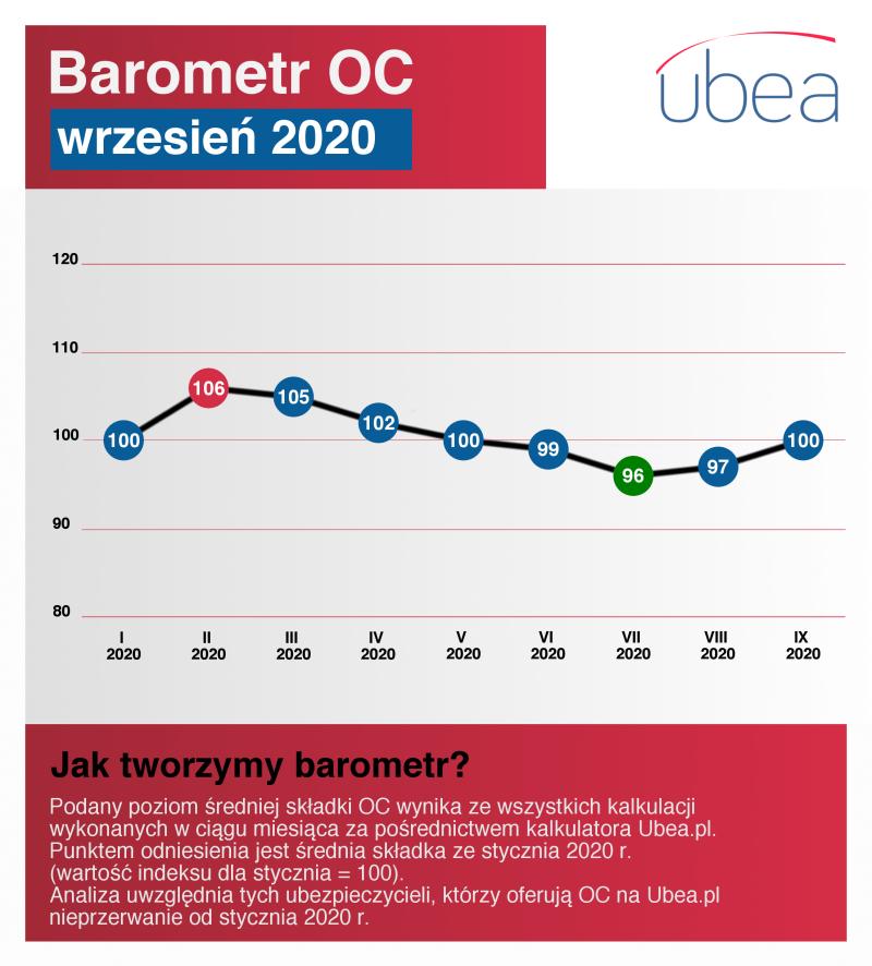 Barometr OC - wrzesień 2020