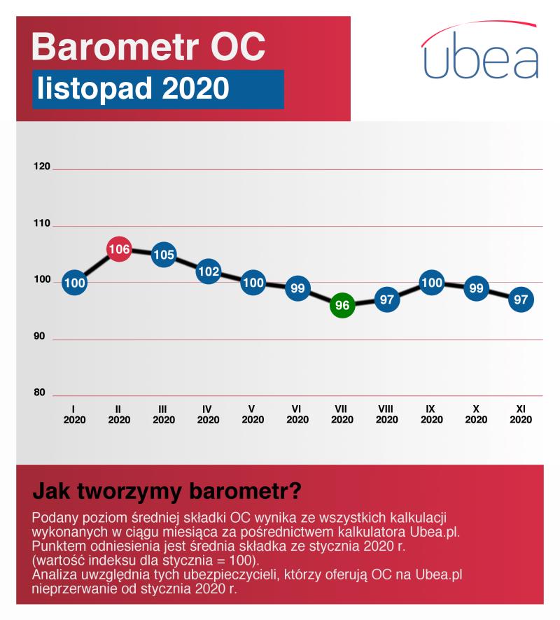 Barometr cen OC - listopad 2020