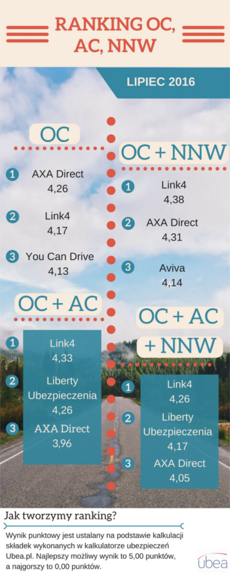 Ranking OC, AC i NNW