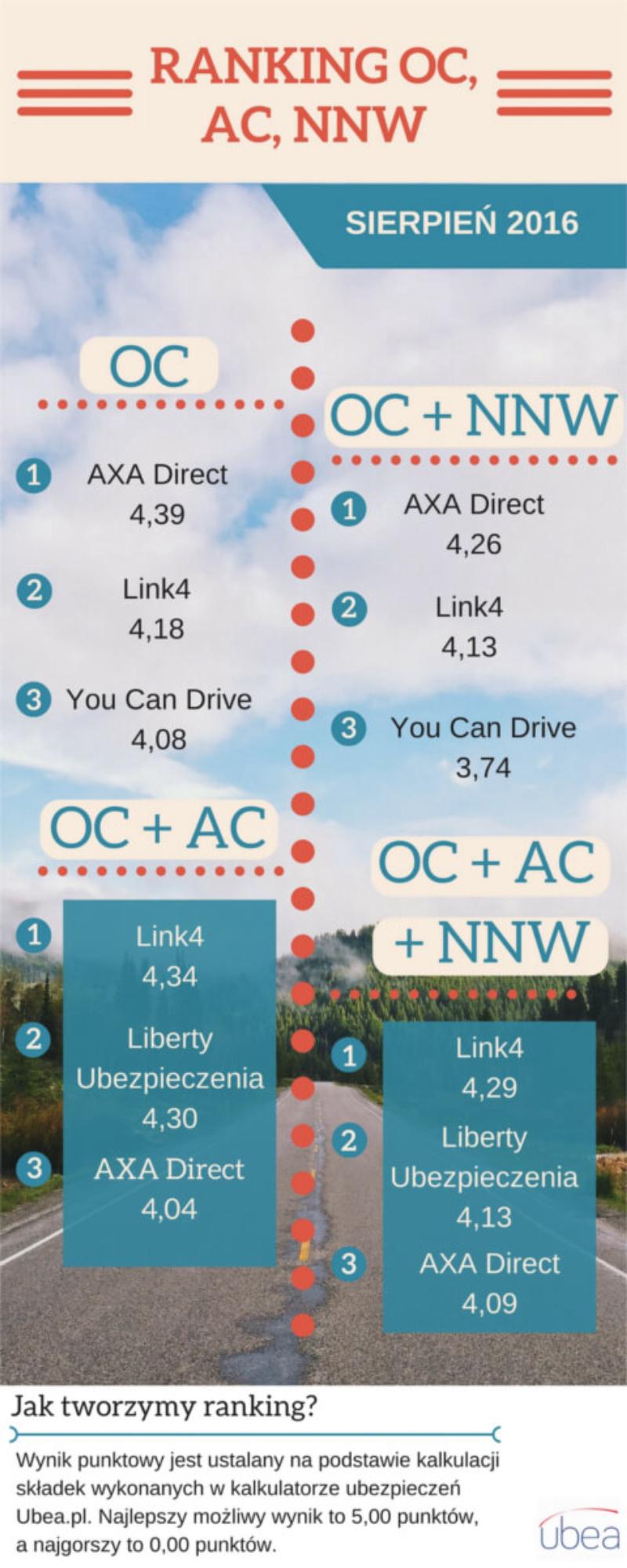 Ranking OC, AC, NNW - sierpień 2016