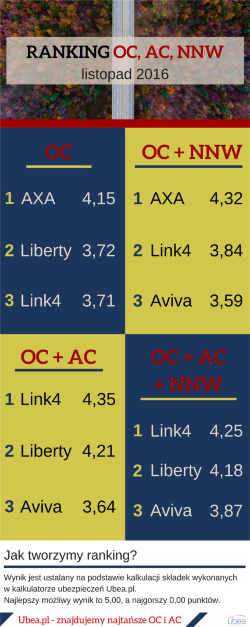 Ranking ubezpieczeń OC, AC, NNW - listopad 2016