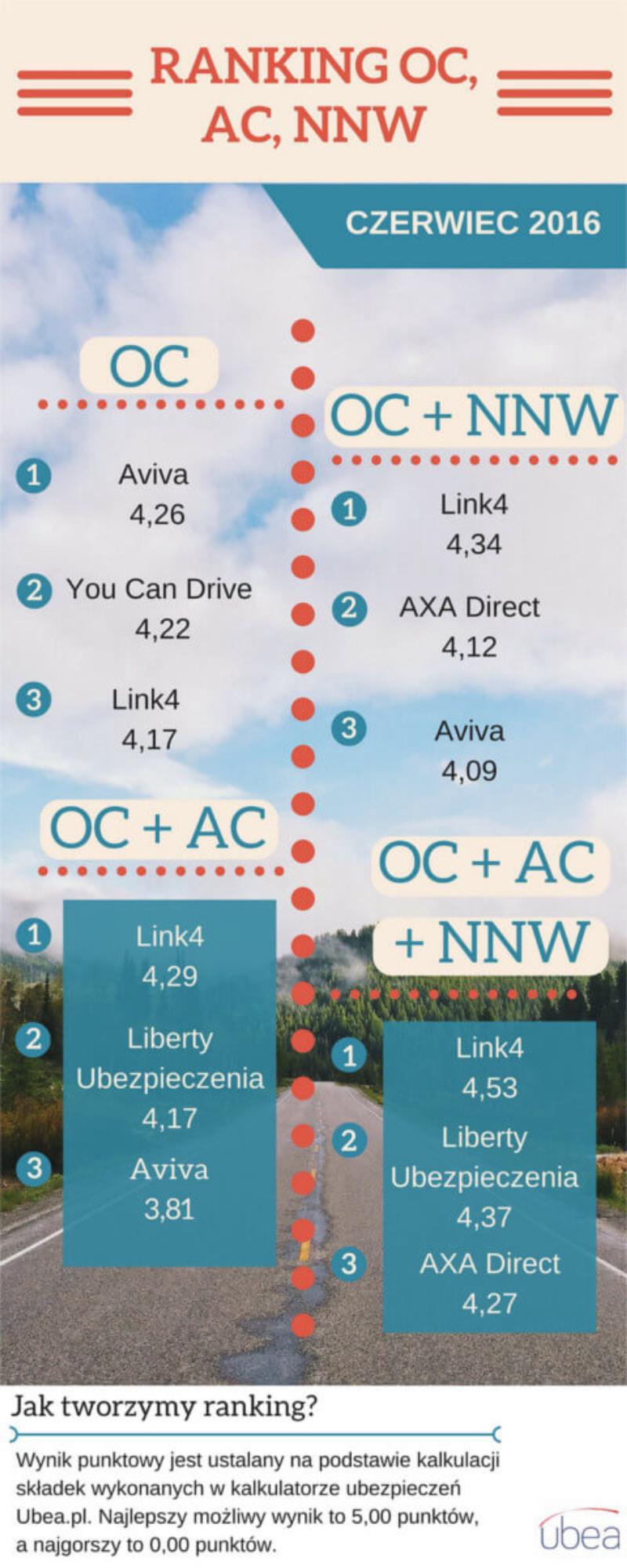 Ranking OC, AC, NNW - czerwiec 2016