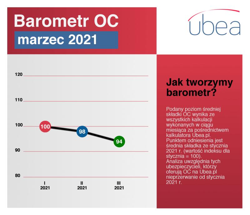 Cena OC - barometr marzec 2021