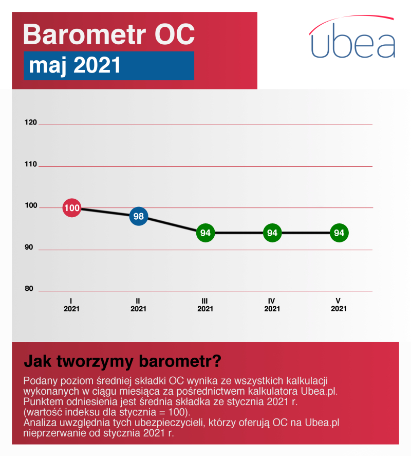 Barometr OC - maj 2021