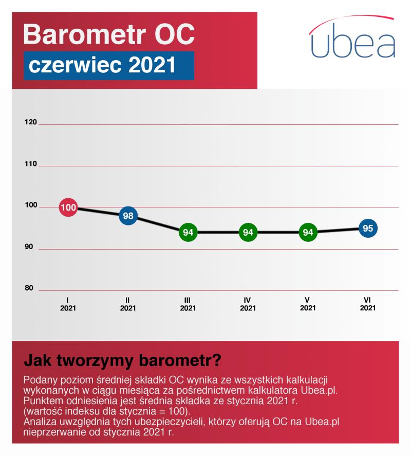 Barometr OC - czerwiec 2021