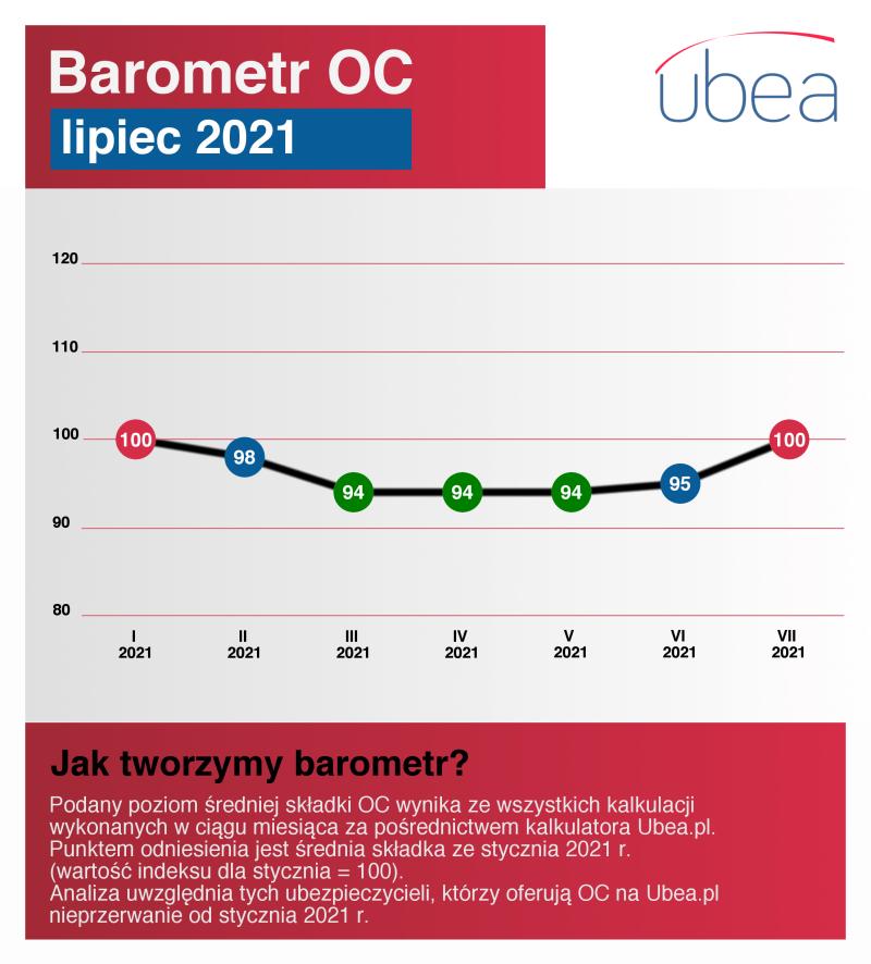Ceny OC w lipcu 2021 - barometr OC
