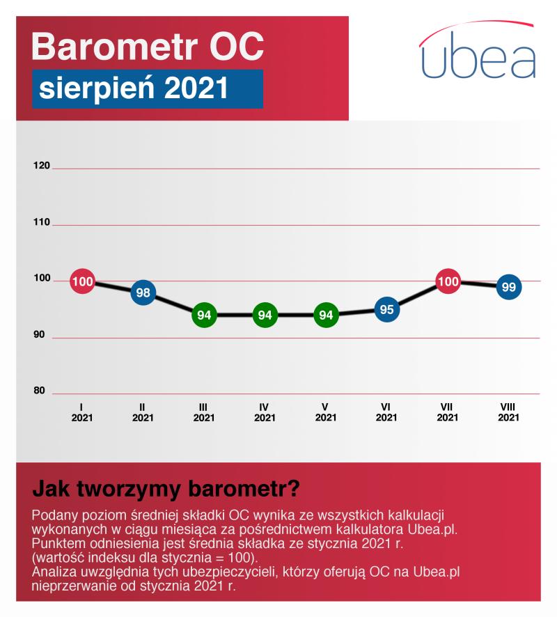 Barometr OC sierpień 2021