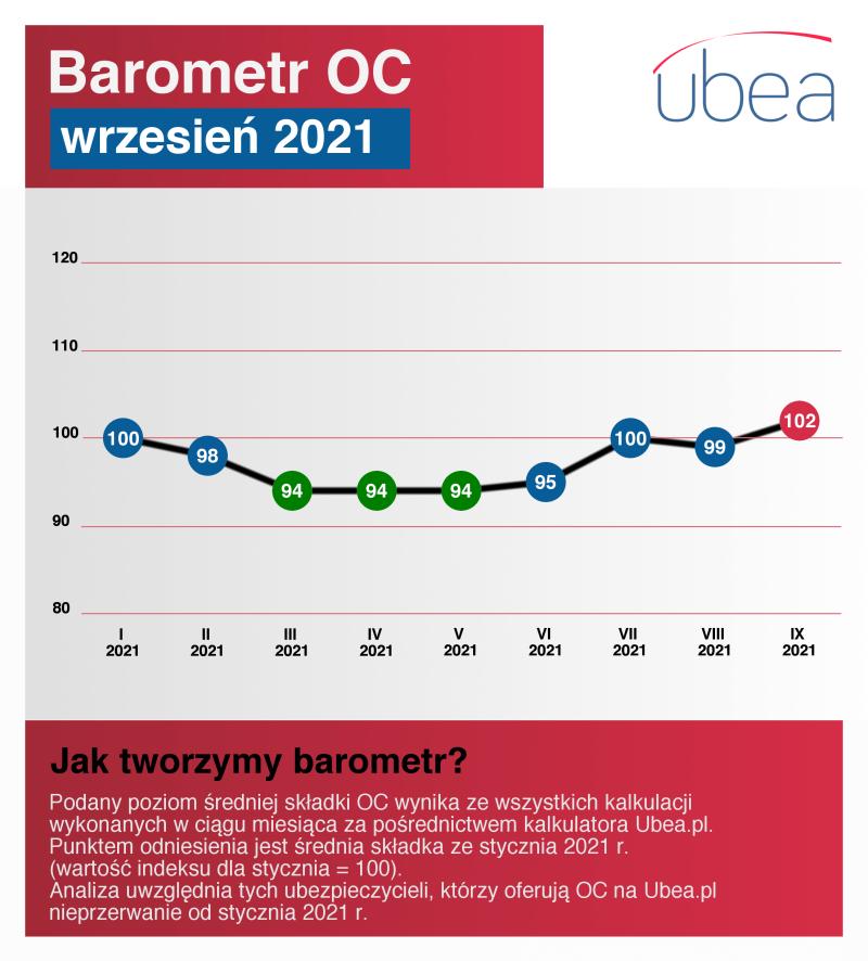 Barometr OC wrzesień 2021