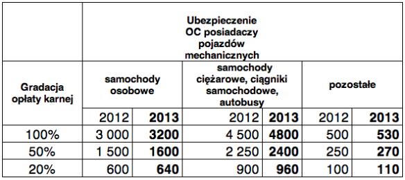 Kary za brak OC w 2013 roku